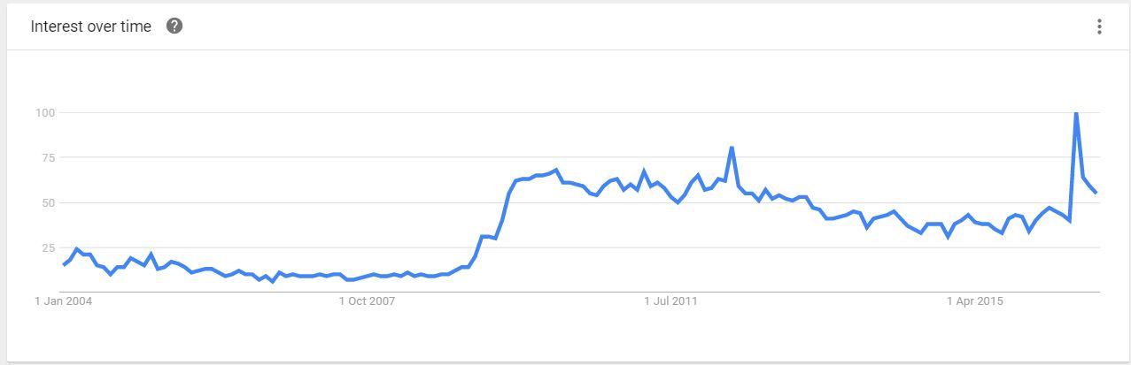 ar-google-trends-20161103