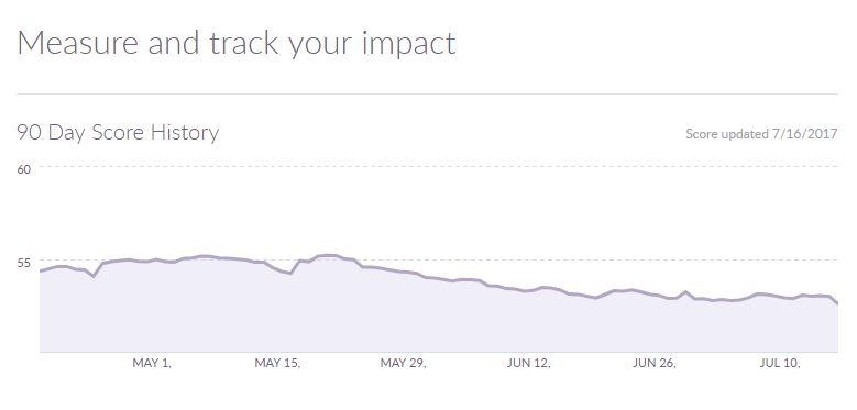 Social influencer scoring tool